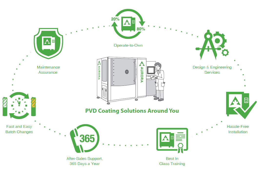 PVD Coating Solutions